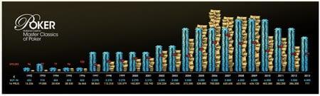 Infographic MCOP 1992 t/m 2012 - klik voor vergroting